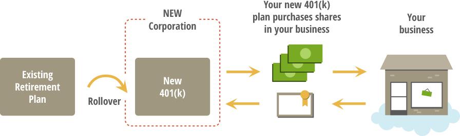 401k business financing process