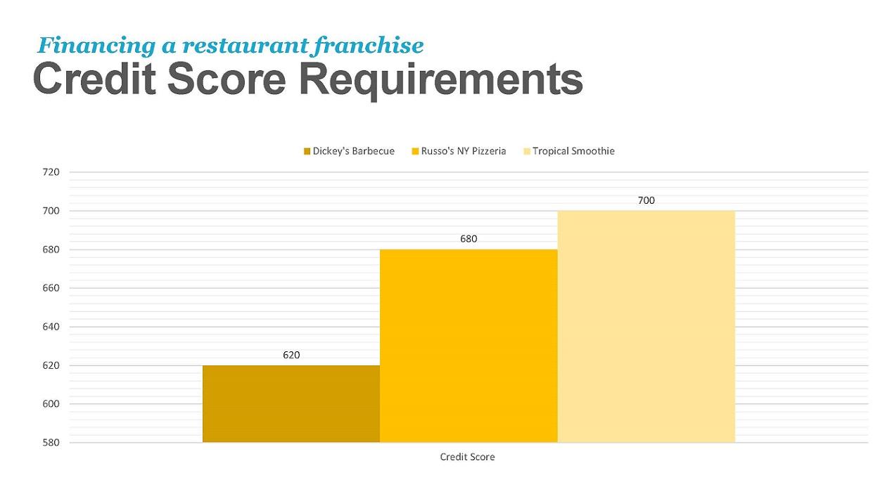 Financing A Restaurant Franchise