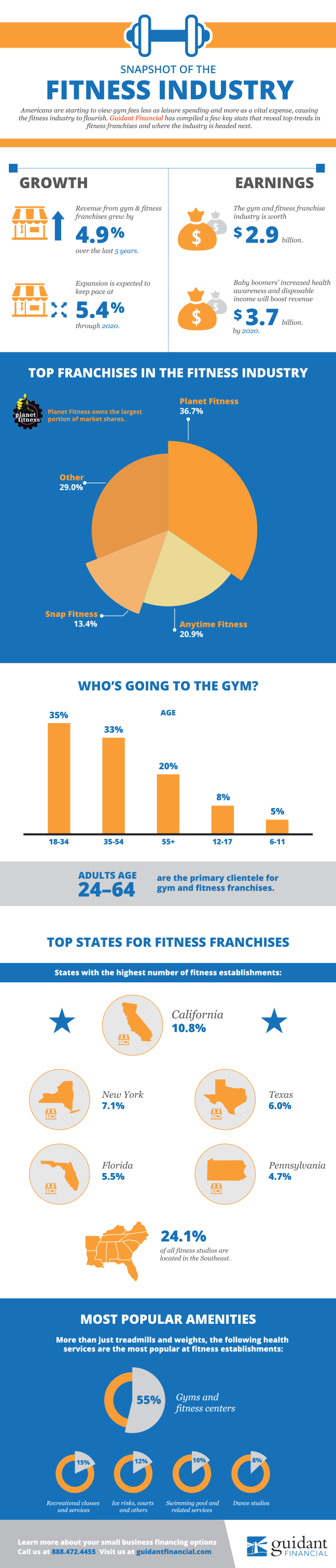Guidant-Fitness-Infographic-3.0