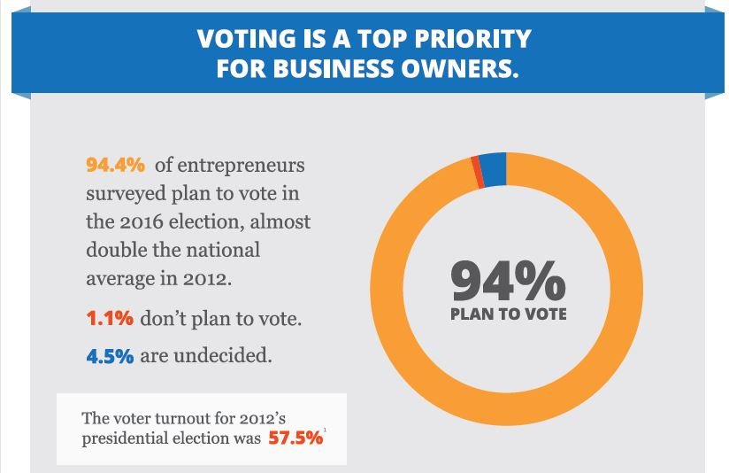Presidential Election Small Business Voters