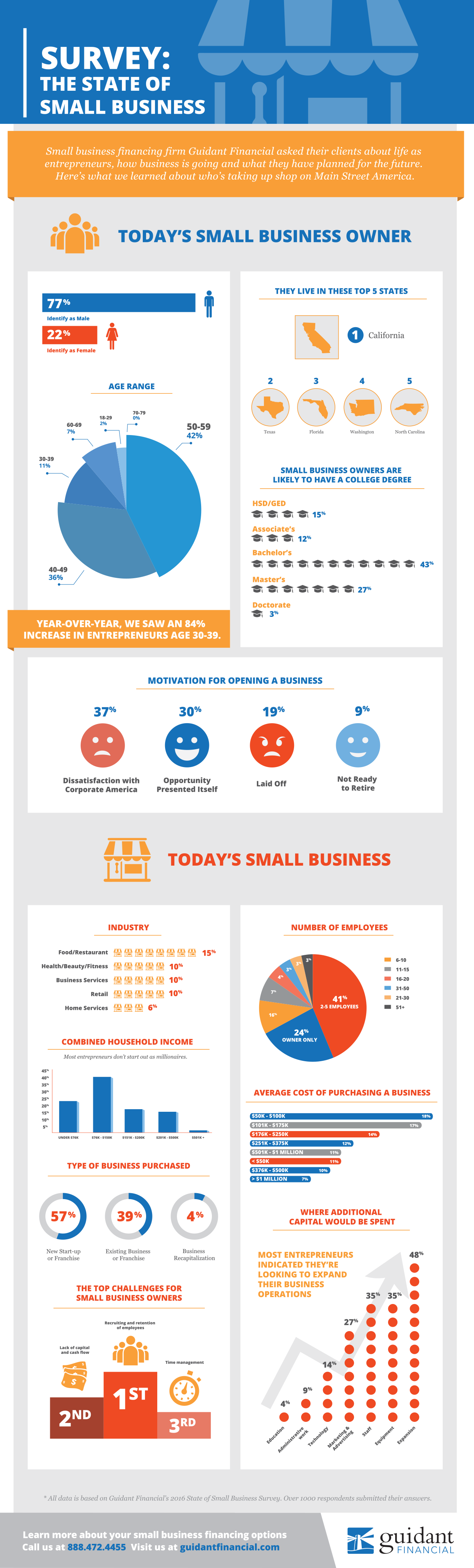 Guidant Financial's 2017 Small Business Trends Infographic