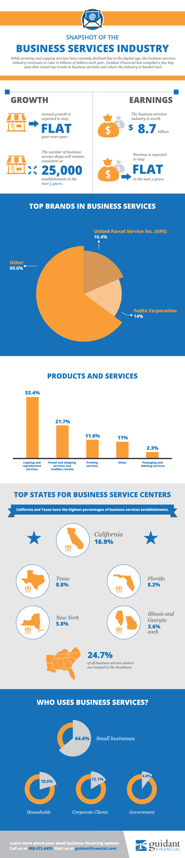 Business Services Industry Infographic