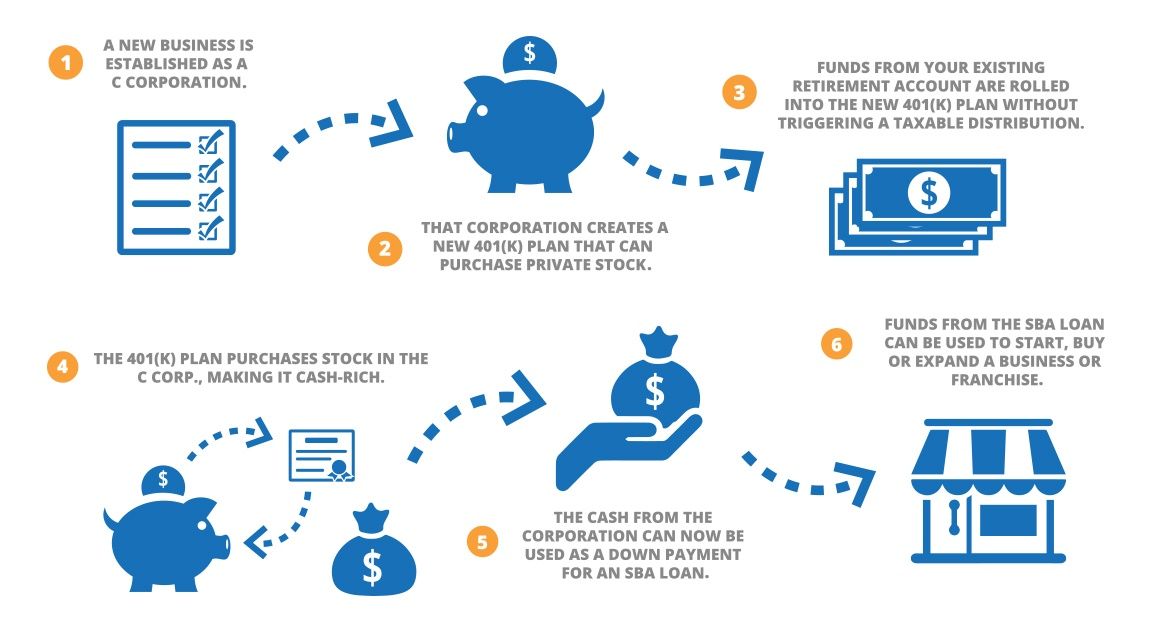 A diagram showing how rollover for business startups works in coordination with the SBA loan program for new businesses