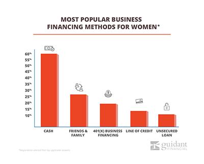 2018 women in business trends guidant financial