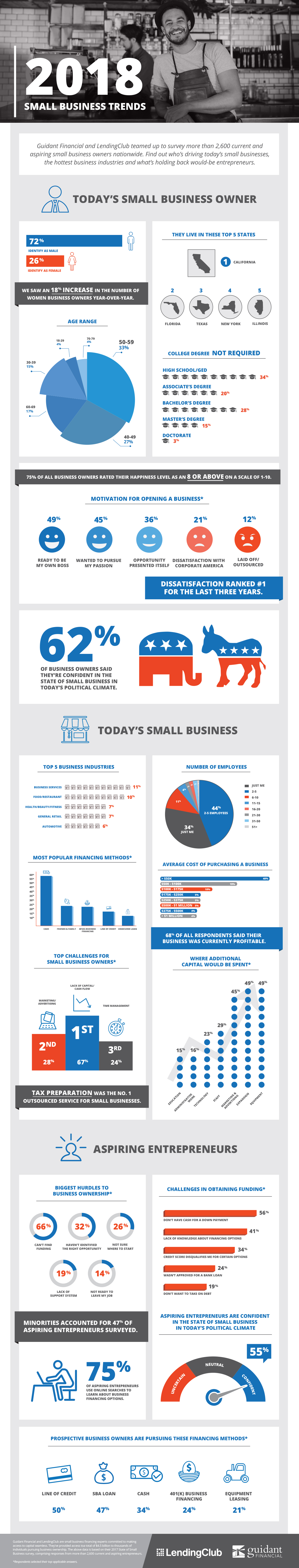 Infographic] 2018 Small Business Trends | Guidant Financial