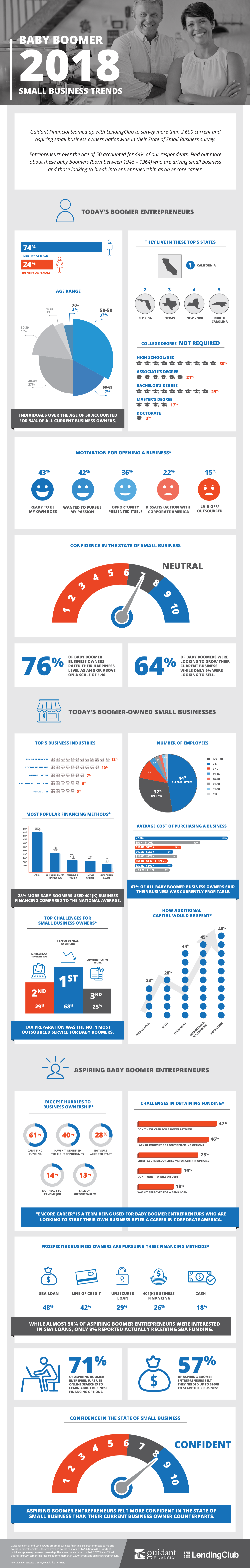Infographic] 2018 Baby Boomers Small Business Trends