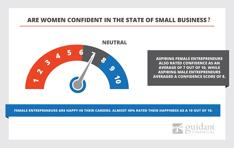 A gauge showing positive to neutral confidence in the political landscape specifically for women in business based on the trends entering into 2018