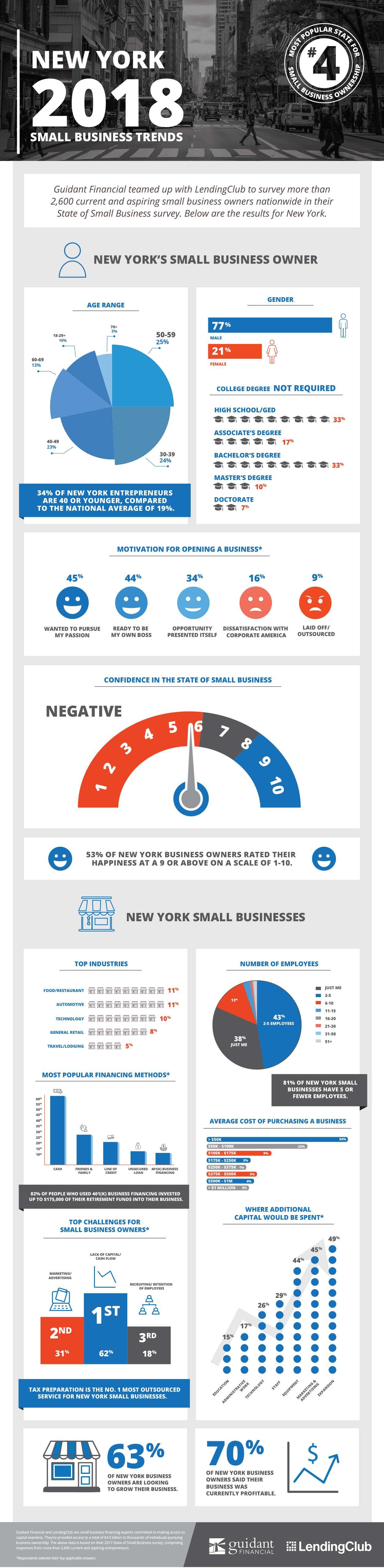 An informational Graphic about small business trends in the state of New York