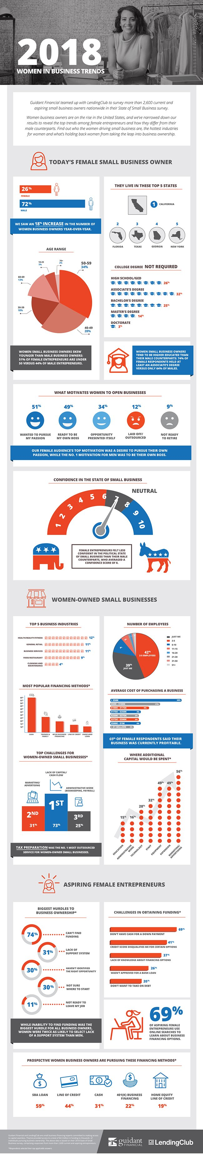 an informational graphic about current trends for women in business in 2018