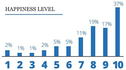 a bar graph showing the levels of happiness in small business owners