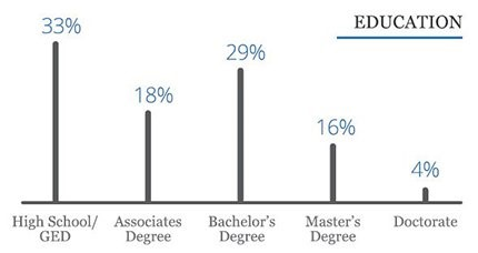 a bar graph showing the education levels of small business owners surveyed