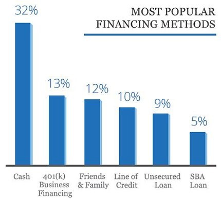 a bar graph showing the different popular funding methods