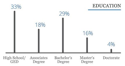 Line chart showing the top responces for education level among surveyed small business owners