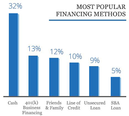 Top six popular funding methods for small business owners