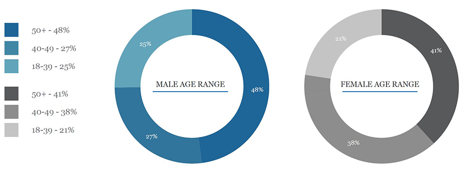 pie charts seperated by male and female comparing age ranges of African-American small business owners