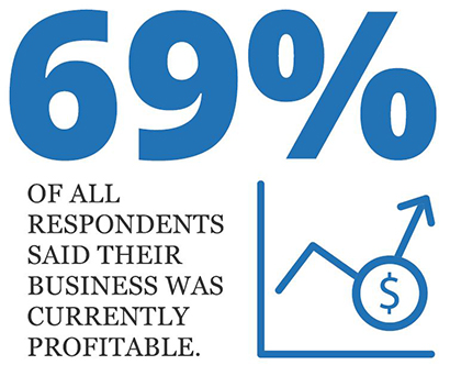 graphic showing that 69 percent of African-American respondents said their business was currently profitable