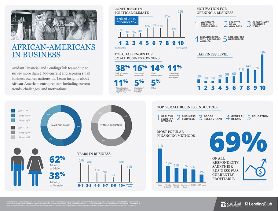 inforgraphic of 2019's African-Americans in small business trends