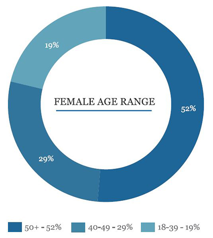 piechart showing the distribution of age ranges for women in business