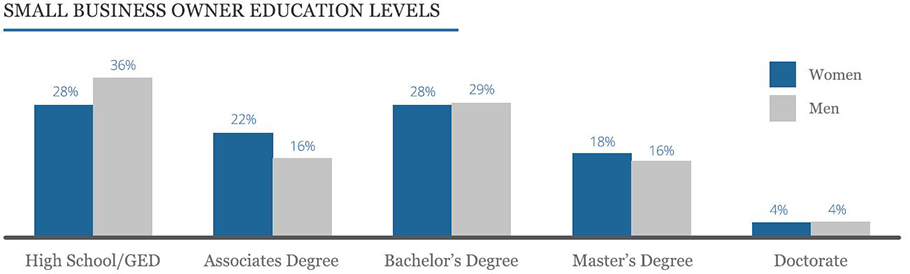 two bar graphs comparing male and female education levels in small business