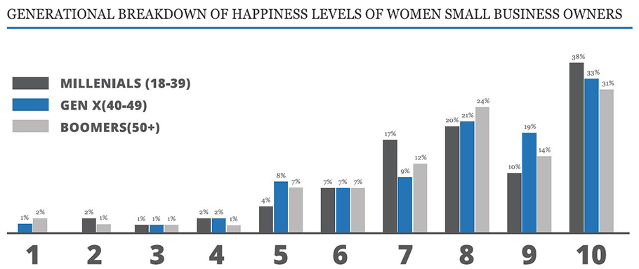three comparative bar graphs showing the generational breakdown of happiness levels of women in business for 2019