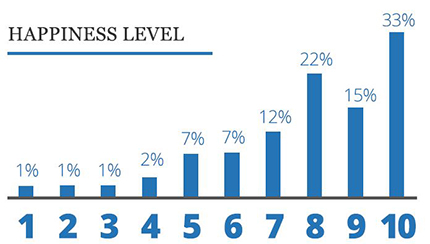 bar graph showing the happiness levels of women in business in 2019