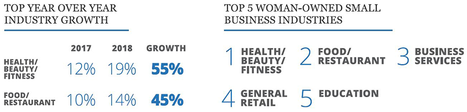 Top industry statistics for women in business
