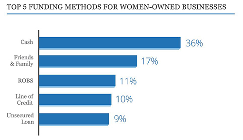top funding methods for women in business