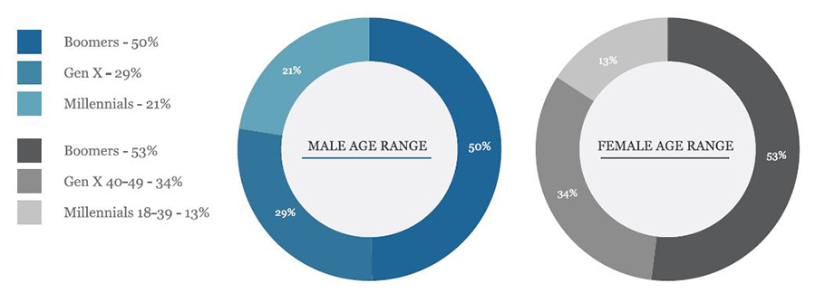 two pie charts showing the break generational breakdown of male and female aspiring entrepreneurs