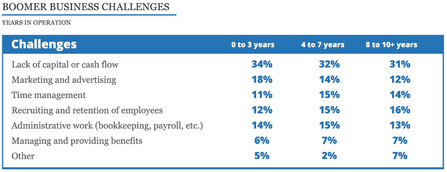 top challenges for boomesr in business divided into three segments based on the number of years in business