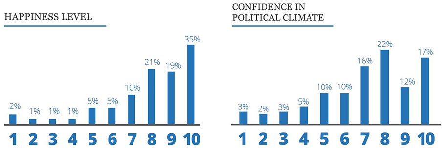 two  bar graphs showing boomers in business hapiness levels and confidence in the current political climate