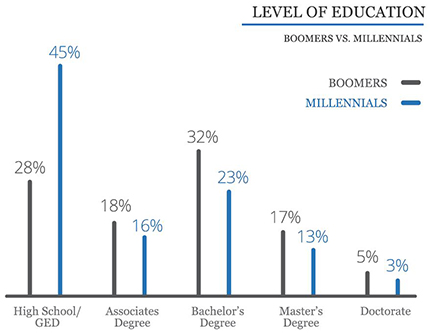 Line chart showing education levels of boomers in business compared to millennials