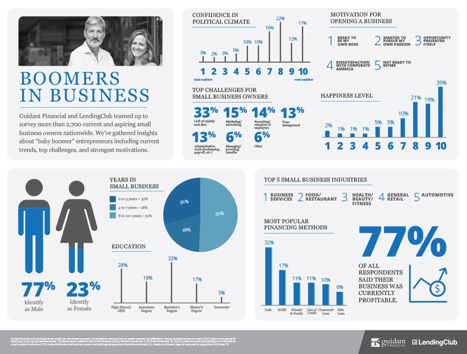 inforgraphic of 2019's Boomers in business trends