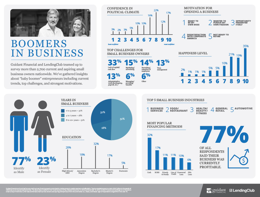 Infographic summarizing the trends for Boomers in Business 2019 (medium)