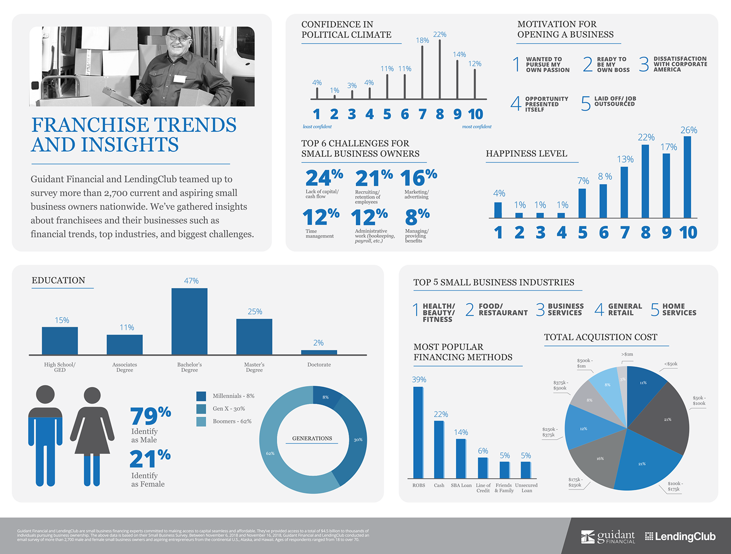 large inforgraphic of 2019's Franchise business trends