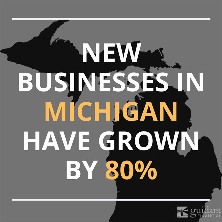 New businesses in Michigan have grown by 80 percent