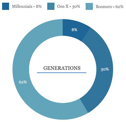 Doughnut graph showing the breakdown of franchise owners by generation of those surveyed