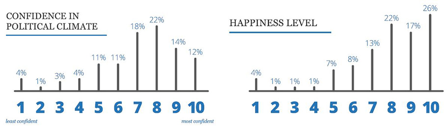 two bar graphs showing the breakdown of franchise owners' confidence and happiness levels