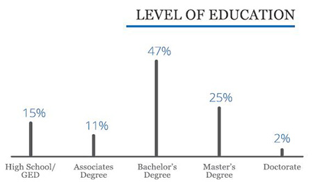 a bar graph showing the education levels of surveyed franchise owners
