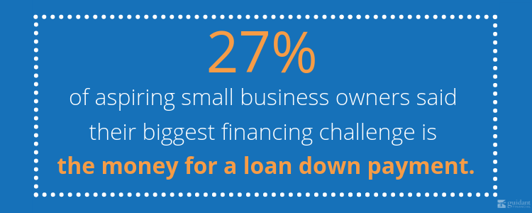 27 percent of aspiring small business owners said their biggest financing challenge is the money for a loan down payment.