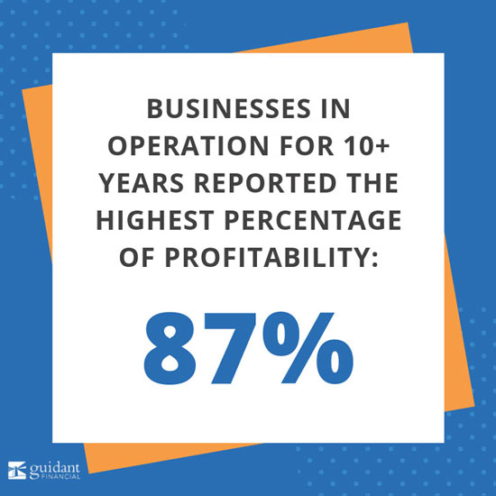 business in operation for 8+ years reported the highest percentage of profitability: 87%