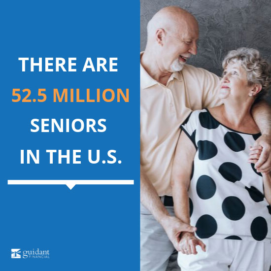 There are 52.5 million seniors in the U.S.