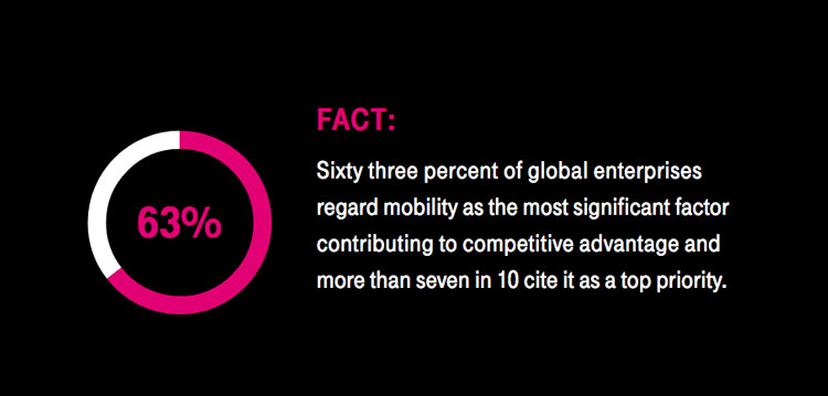fact: 63% of enterprises globally regard mobility as the main contributing factor to their competitive advantage, with 7/10 citing it as a top priority