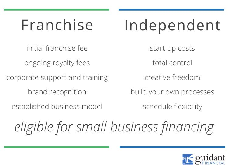Graphic showing the difference costs associated with starting a franchise location versus starting an independent business