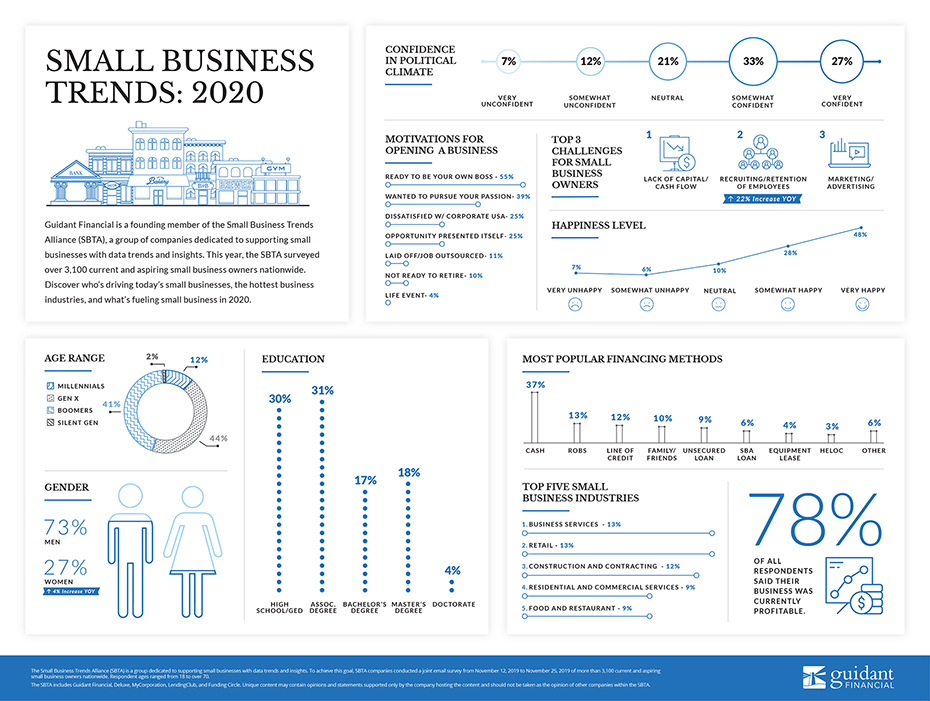 inforgraphic of 2019's small business trends
