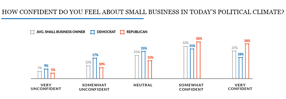 bar graph showing the difference confidence levels in the political climate for 2020 small business trends