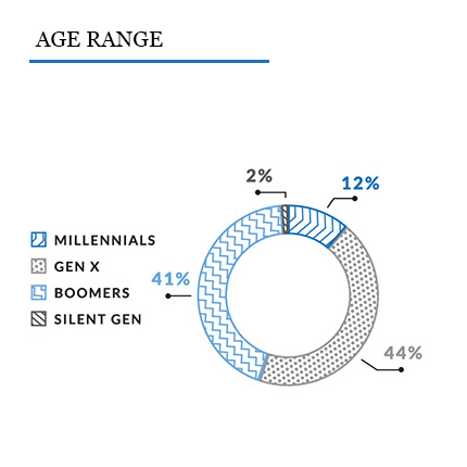 Pie chart showing the age range of respondents