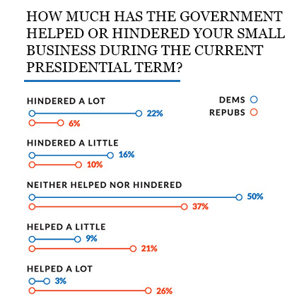Line graph representing respondents opinion of government help split by democrats and republicans