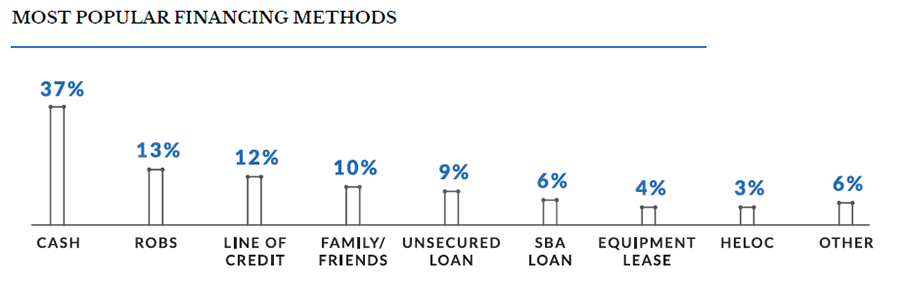 bar chart of the top financing methods for boomers in business