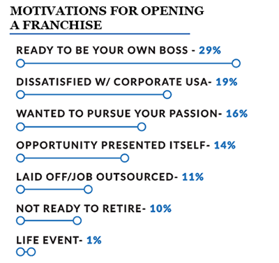 graphical representation of the top motivations for opening a business for surveyed franchise owners going into 2020