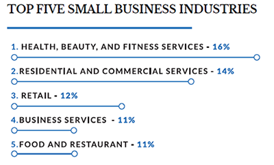 chart of the top industries for franchisees